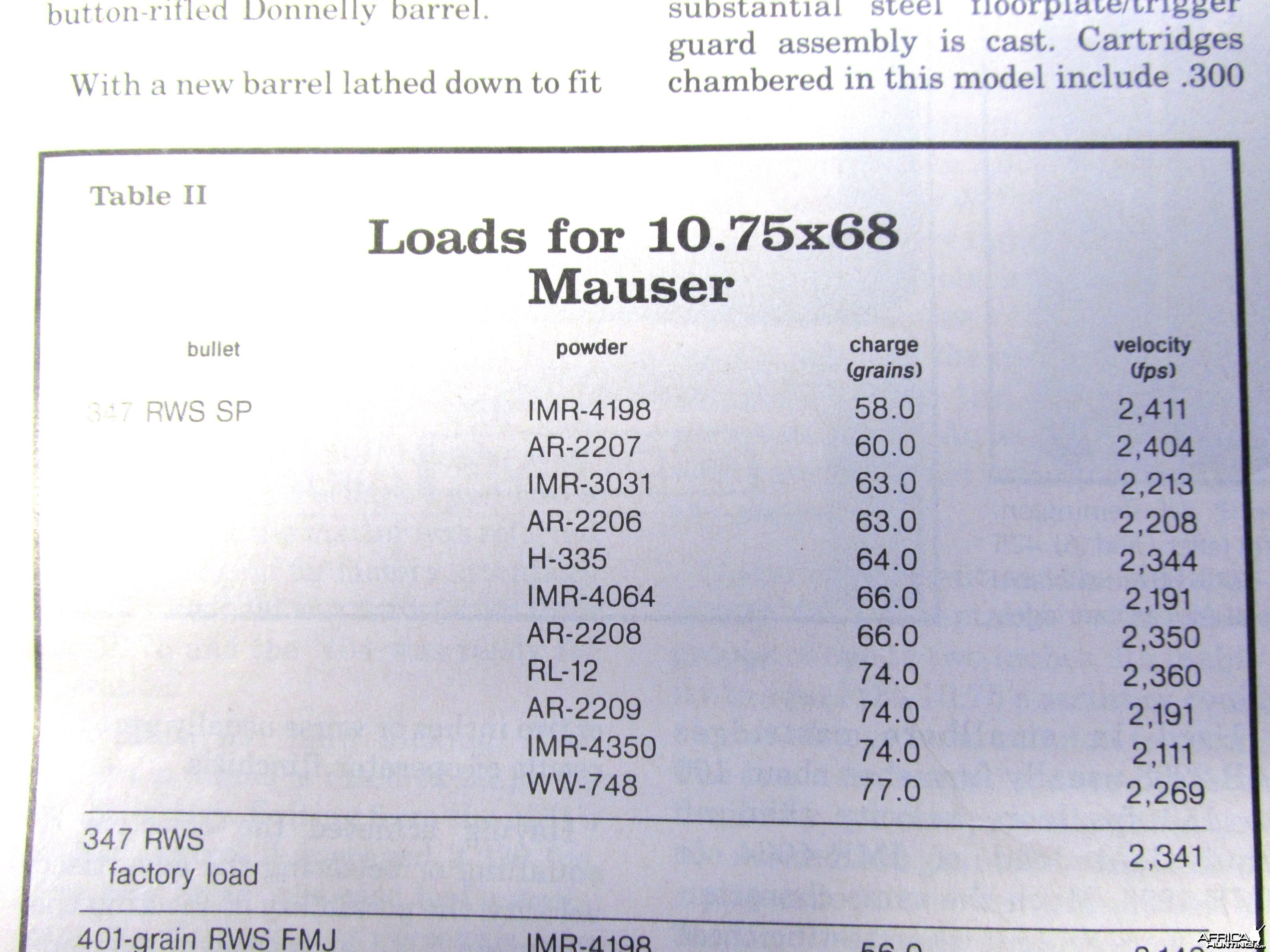 Loads for 10.75x68 Mauser