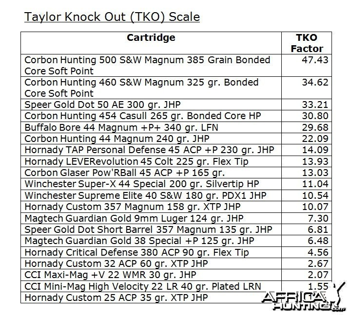 Taylor Knock Out Scale (TKO)