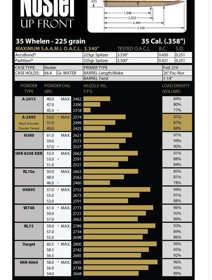 35 Whelen pre-64 model 70 project | Page 2 | Hunting