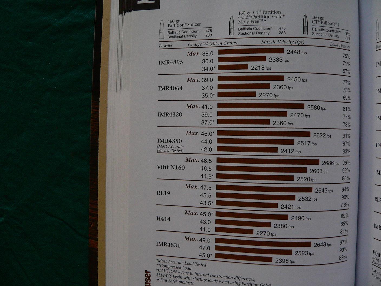 7x57 Nosler data.JPG
