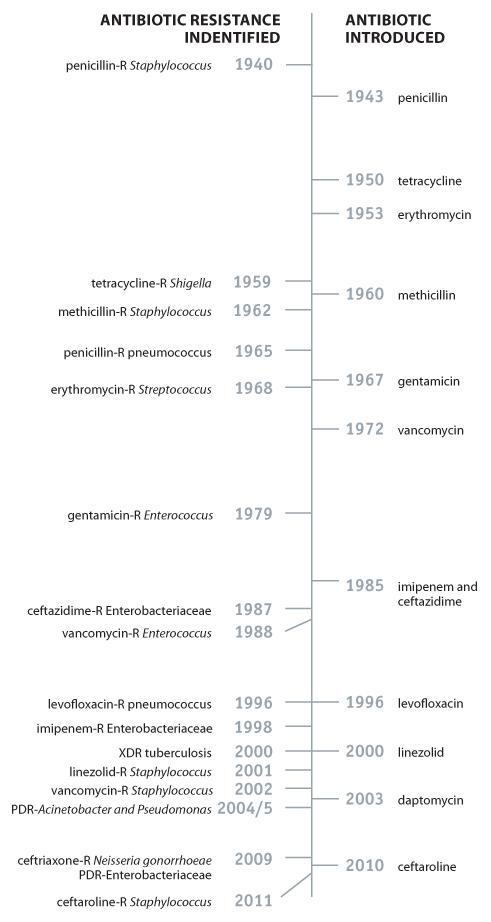 antibiotic-resistance-timeline.png