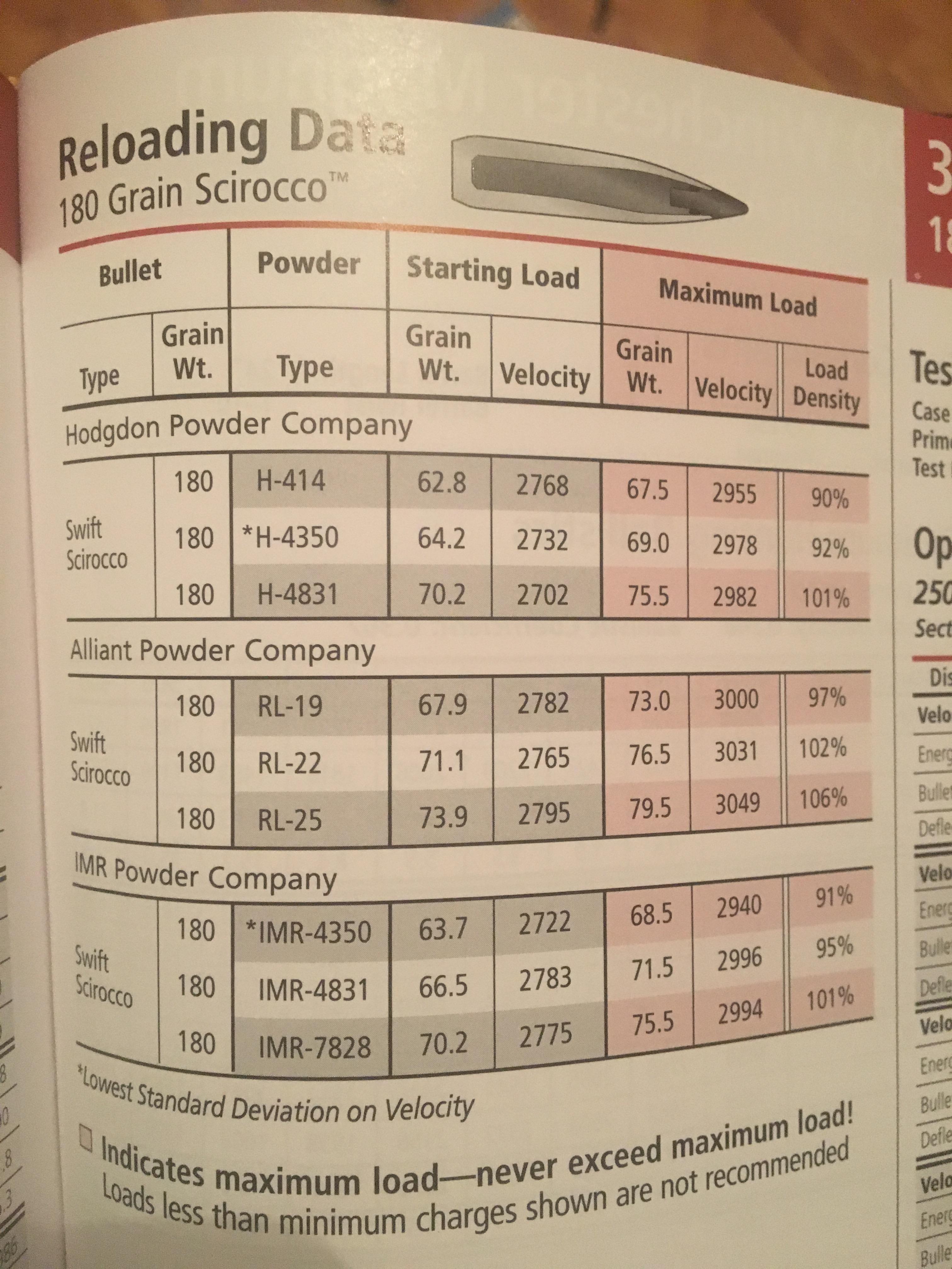 300 win mag 180 grain Swift Scirocco | Hunting