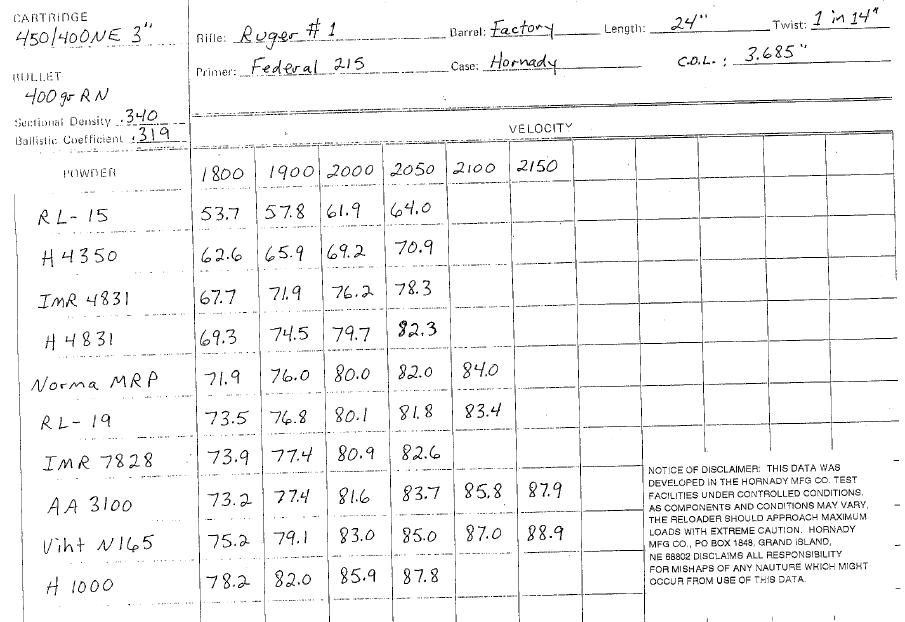450/400 NE load data? | Hunting