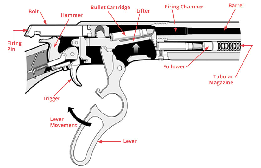 img-lever-action-cross-section.jpg