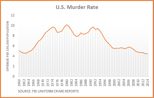 Murder-Rate-Chart.png