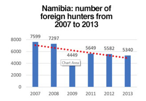 Number-of-foreign-hunters-graph.jpg