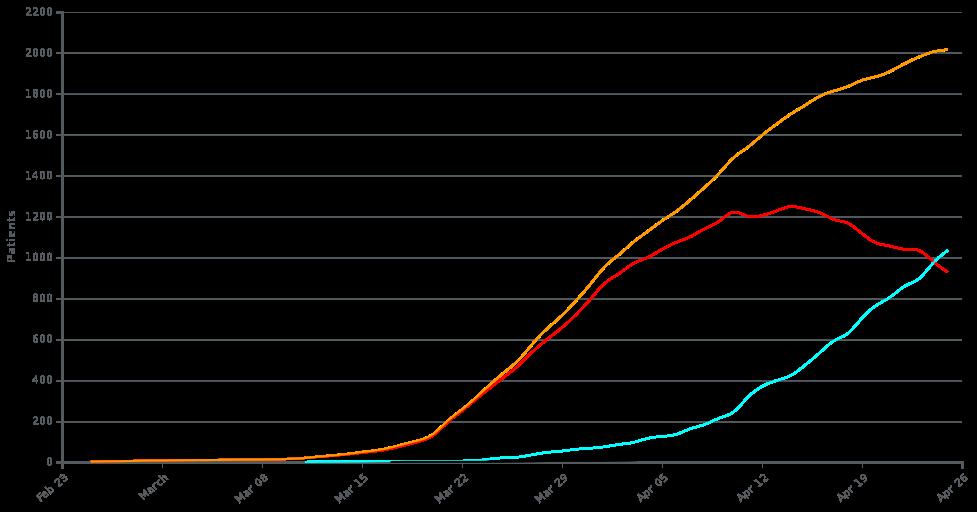 pandemic line croatia 26.04.2020.png