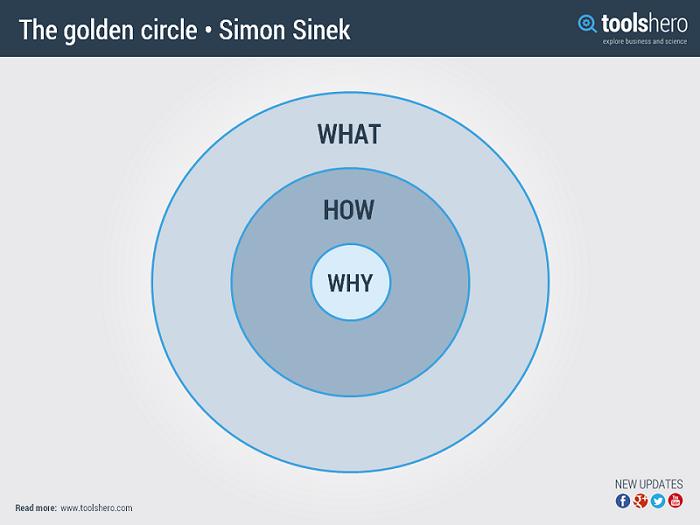 ToolsHero_The-golden-circle-Simon-Sinek.png